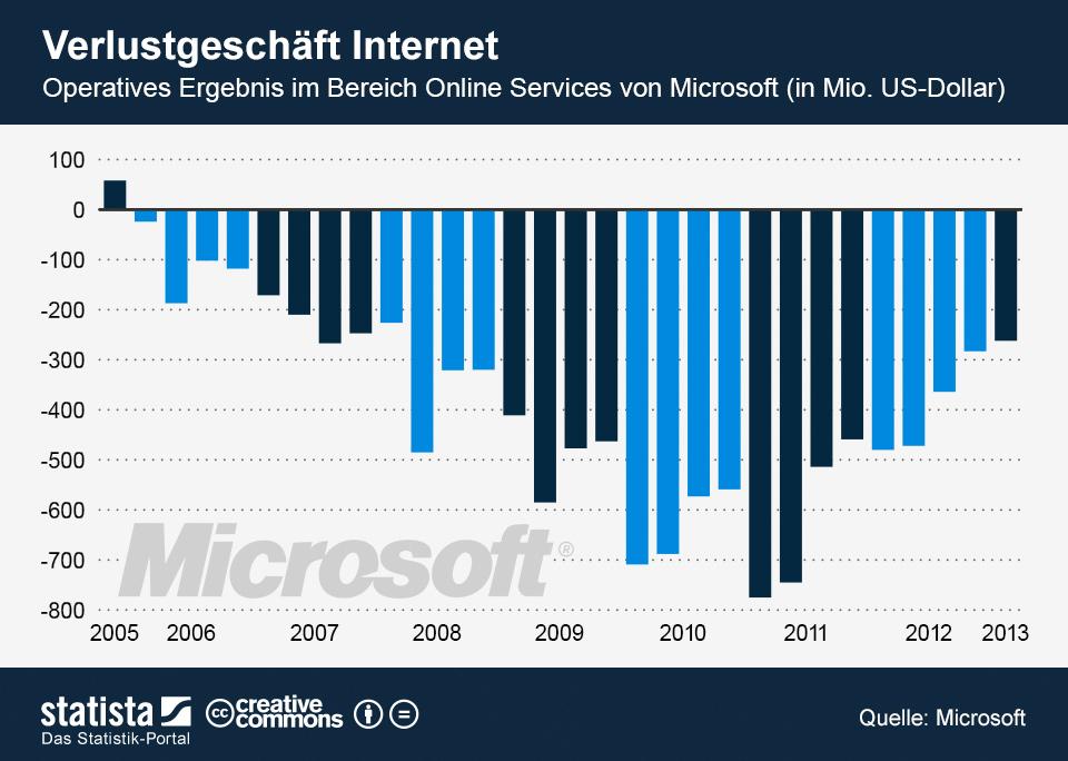 infografik_63_Microsoft_Ergebnis_Online_Services_n